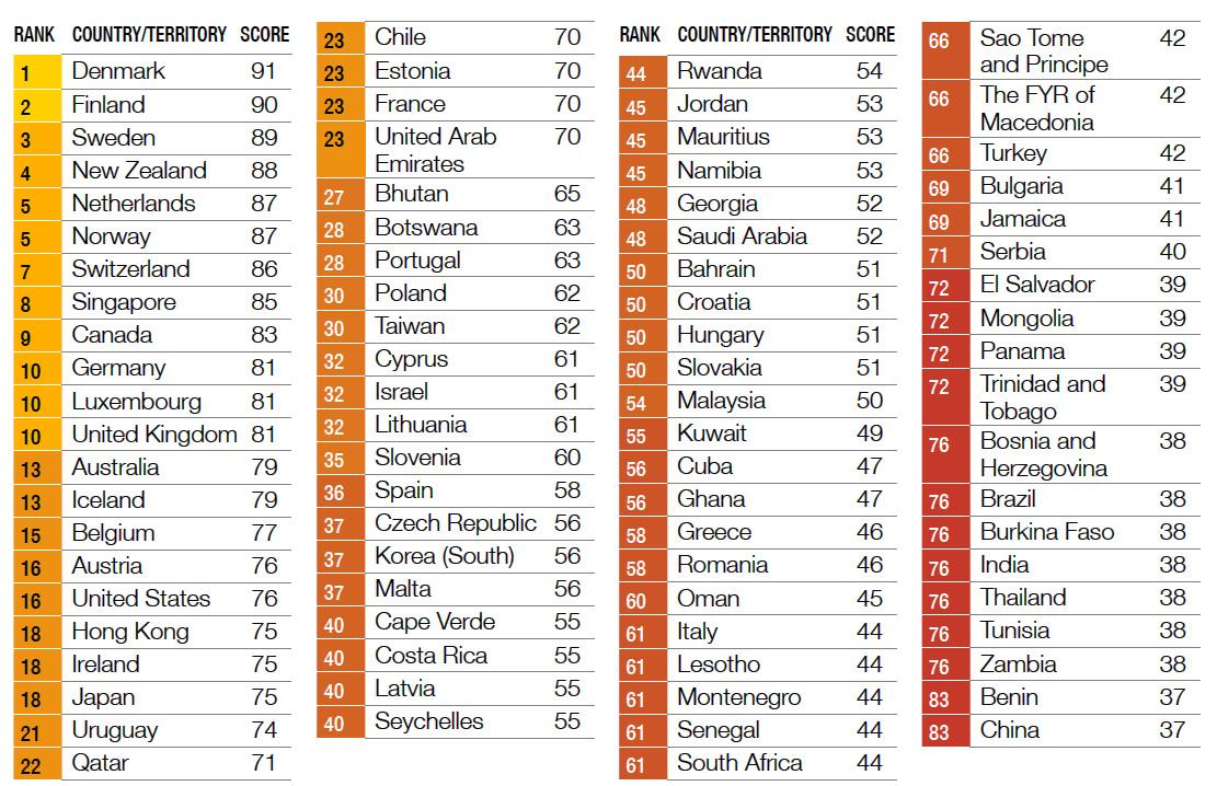 رتبه-فسد-در-کشورها-1