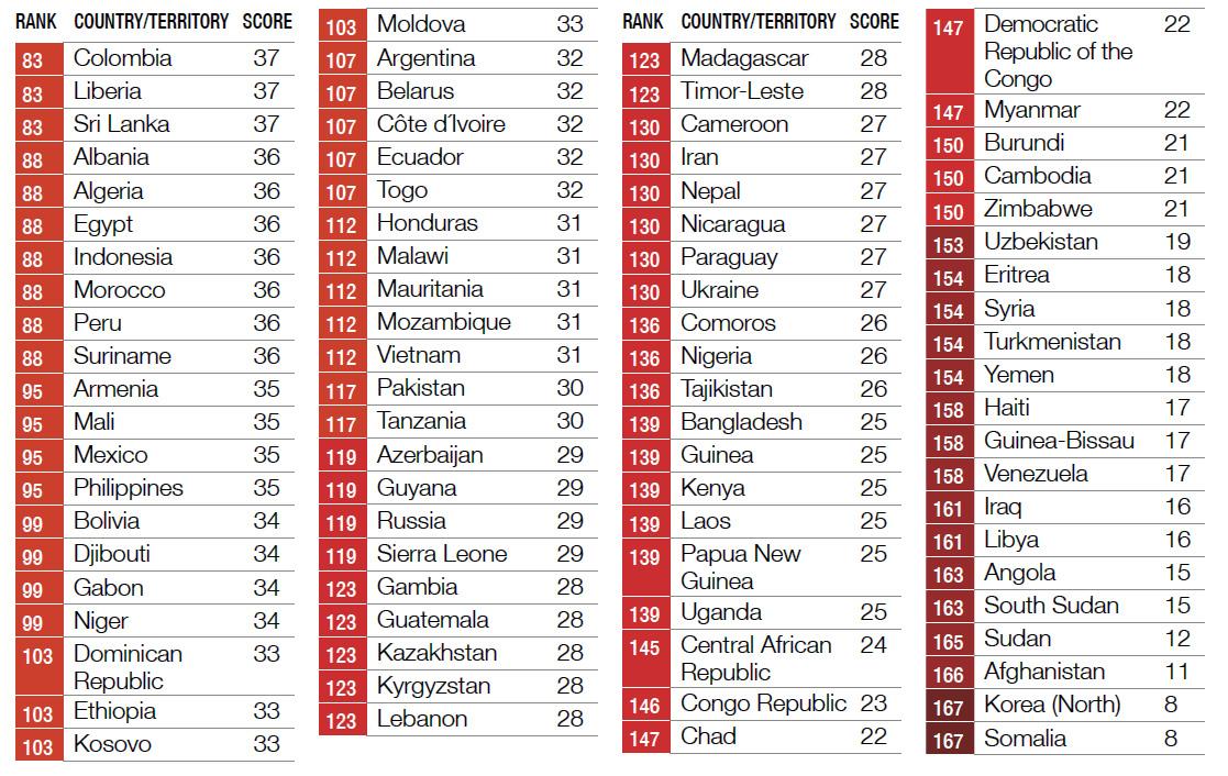 رتبه-فسد-در-کشورها-2